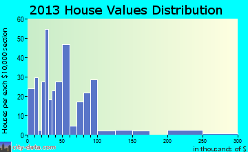New Summerfield home values distribution