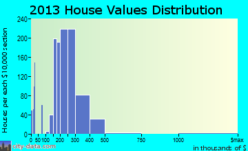New Territory home values distribution