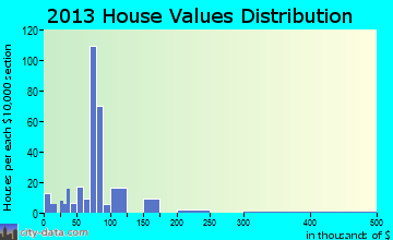 New Waverly home values distribution