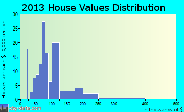 Niederwald home values distribution