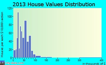Nixon home values distribution
