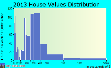 South Lake Tahoe home values distribution