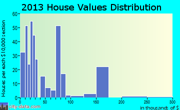 Normangee home values distribution