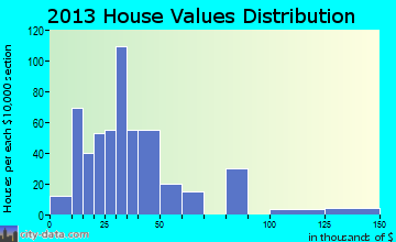 North Escobares home values distribution