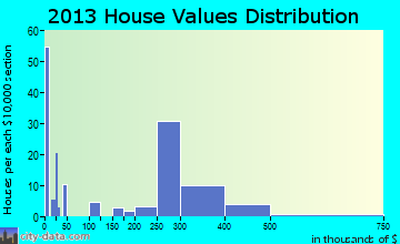 Northlake home values distribution