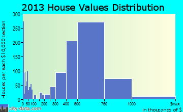 South San Francisco home values distribution