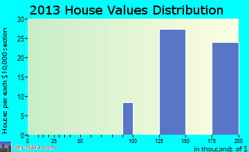 Oakhurst, TX house values
