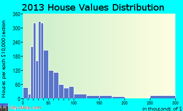 Nurillo home values distribution