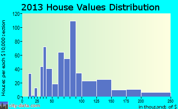 Odem home values distribution