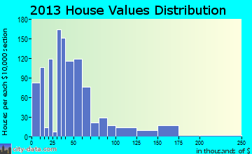 Olney home values distribution