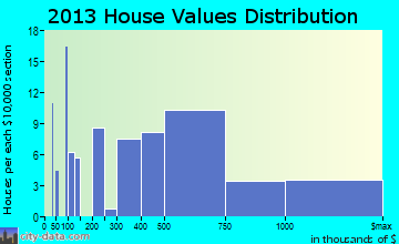 Olmos Park, TX house values
