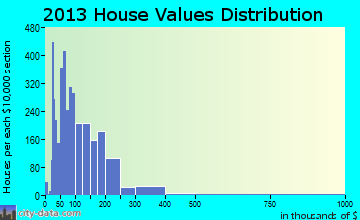 Orange home values distribution