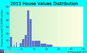 Ore City home values distribution