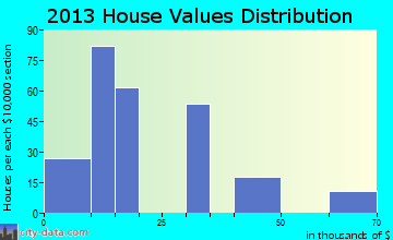 Owl Ranch-Amargosa home values distribution