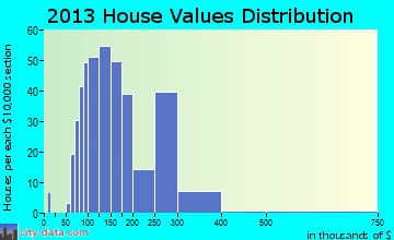Palm Valley home values distribution
