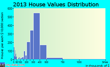 South Whittier home values distribution
