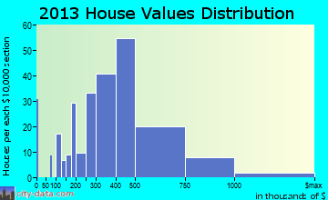 Parker home values distribution