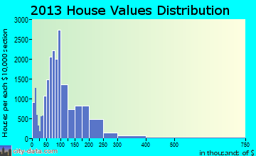 Pasadena home values distribution