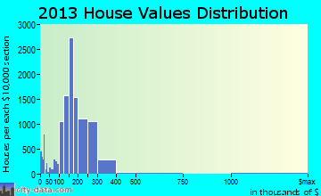 Pearland home values distribution