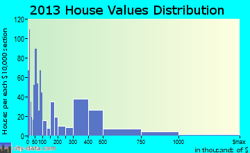 Pecan Acres home values distribution