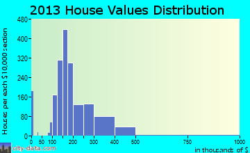 Pecan Grove home values distribution