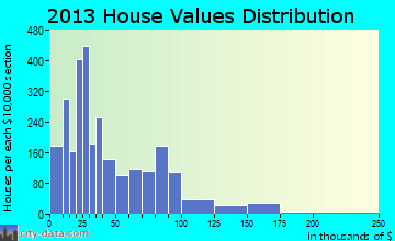 Pecos home values distribution