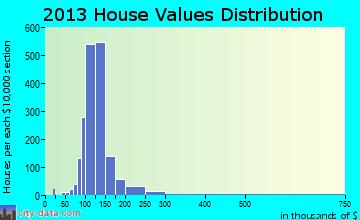 South Yuba City home values distribution