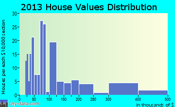 Point Blank home values distribution
