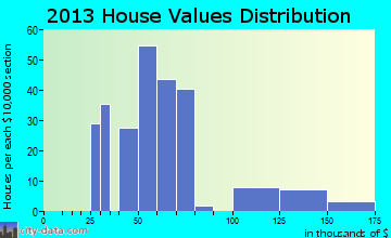 Point Comfort home values distribution