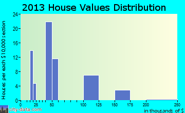 Port Mansfield home values distribution