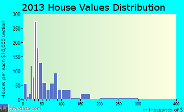 Post home values distribution