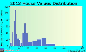 Poth home values distribution