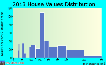 Potosi home values distribution