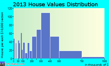 Prosper home values distribution