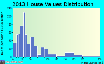 Quanah home values distribution