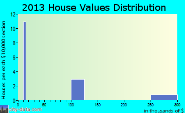 Quintana home values distribution