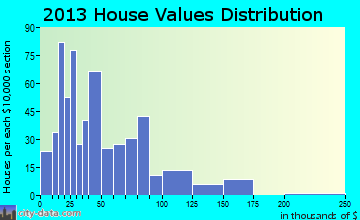 Ralls home values distribution