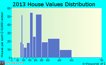 Stallion Springs home values distribution