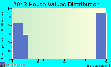 Rancho Banquete home values distribution