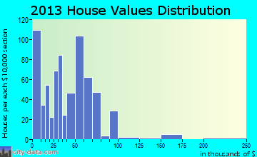 Ranger home values distribution