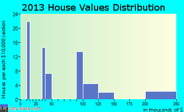 Ratamosa home values distribution
