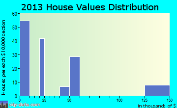 Realitos home values distribution