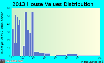 Cayuga home values distribution