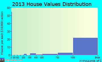 Stanford home values distribution