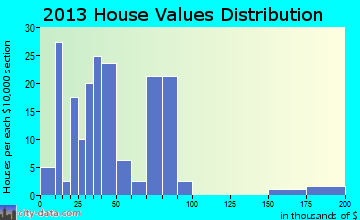 South Sand Hills home values distribution