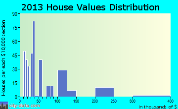 Flat home values distribution