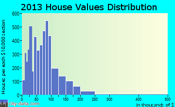 Chance-Loeb home values distribution