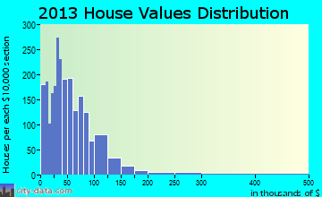 Harleton home values distribution