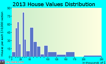 Gillett home values distribution