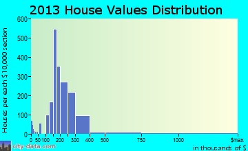 Suisun City home values distribution